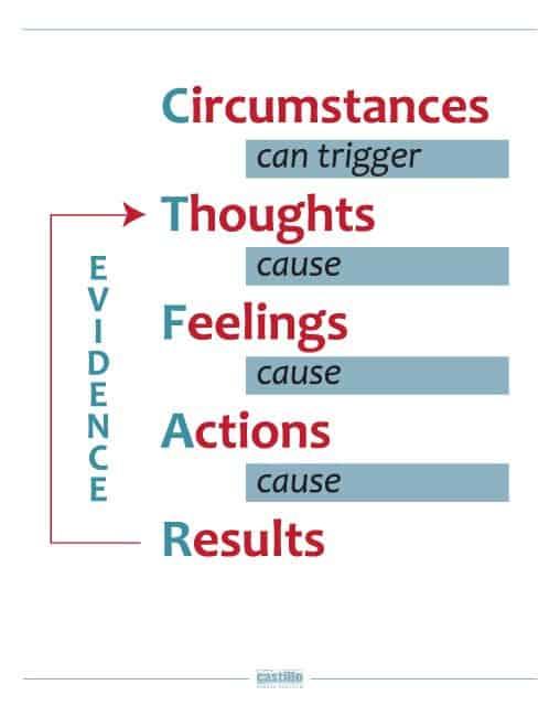 thought model, cognitive coach, emotional intelligence, mindfulness, emotional adult, life coaching, problems