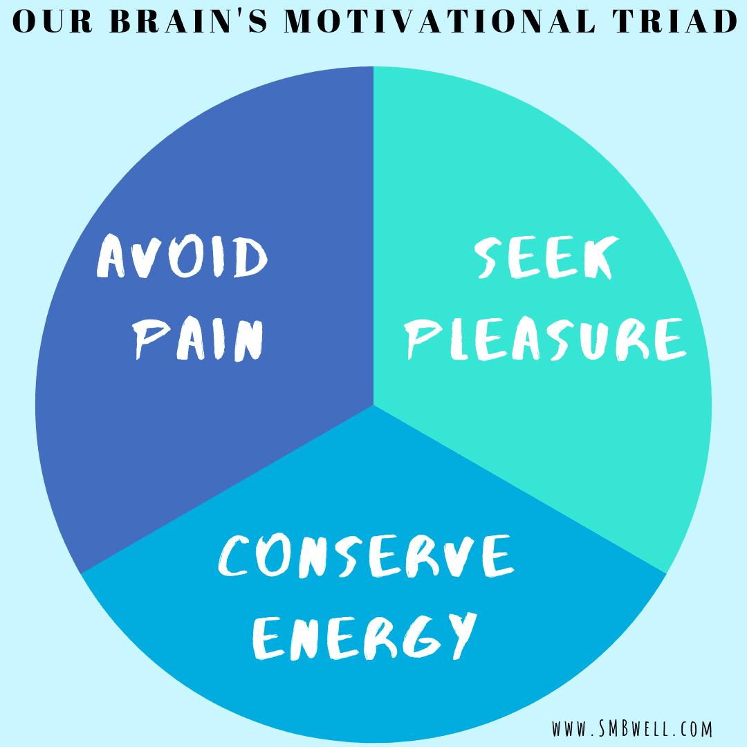 motivational triad, neuroplasticity, cognitive behavior therapy, neuroscience